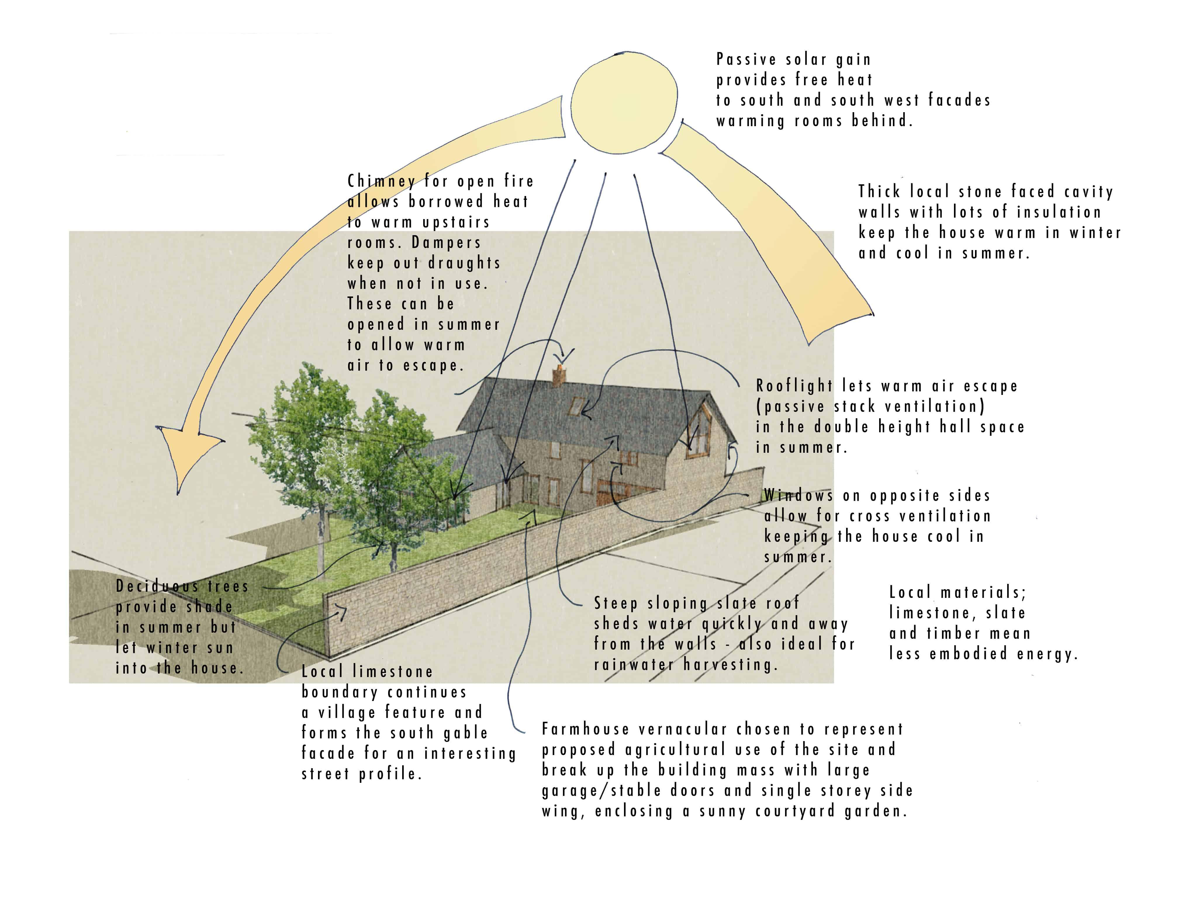Rural Self-Build Eco House Farmhouse